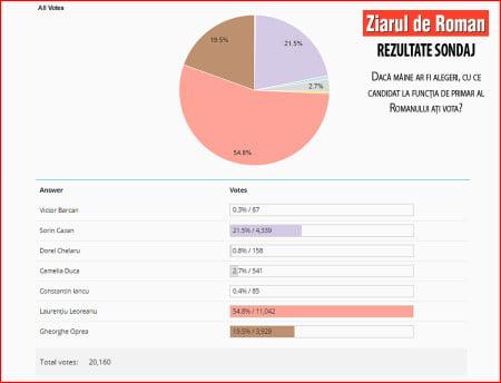 rezultate-sondaj-primar-zdr