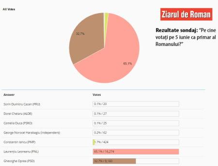 rezultate-sondaj-5mai copy2