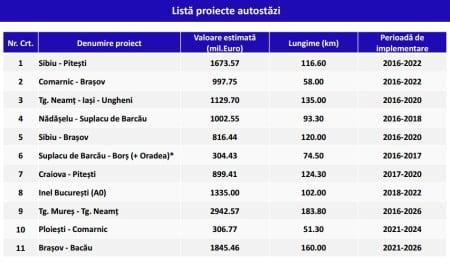 lista-proiecte-autostrazi