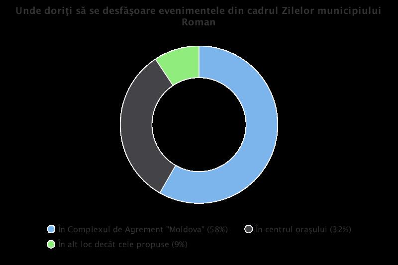 Rezultatul pentru 17 martie al sondajului legat de locul unde preferă romașcanii să se desfășoare Zilele Municipiului