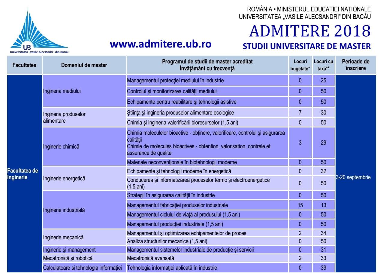 """Admitere licență / master 2018 – Universitatea """"Vasile Alecsandri"""" Bacău"""