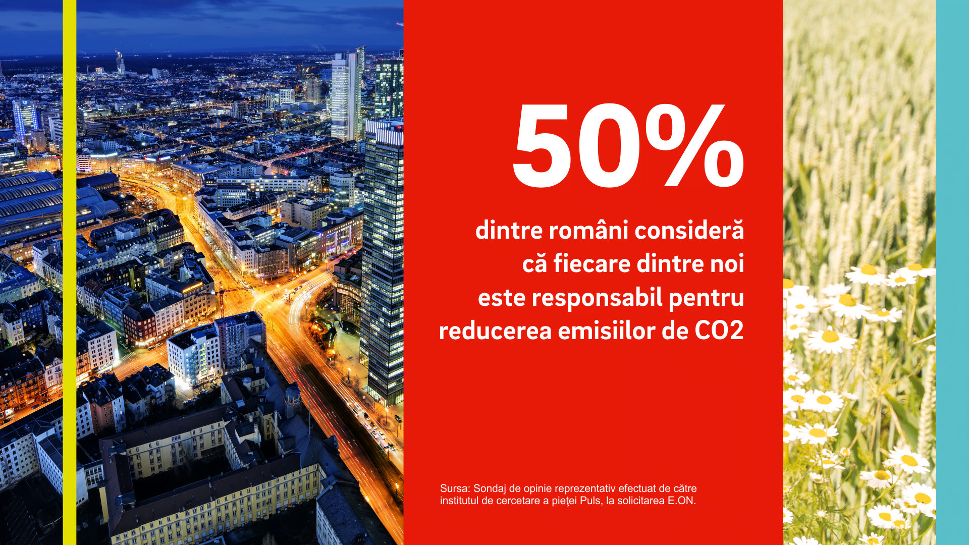 Studiu E.ON: 50% dintre români consideră că fiecare dintre noi este responsabil pentru reducerea emisiilor de dioxid de carbon