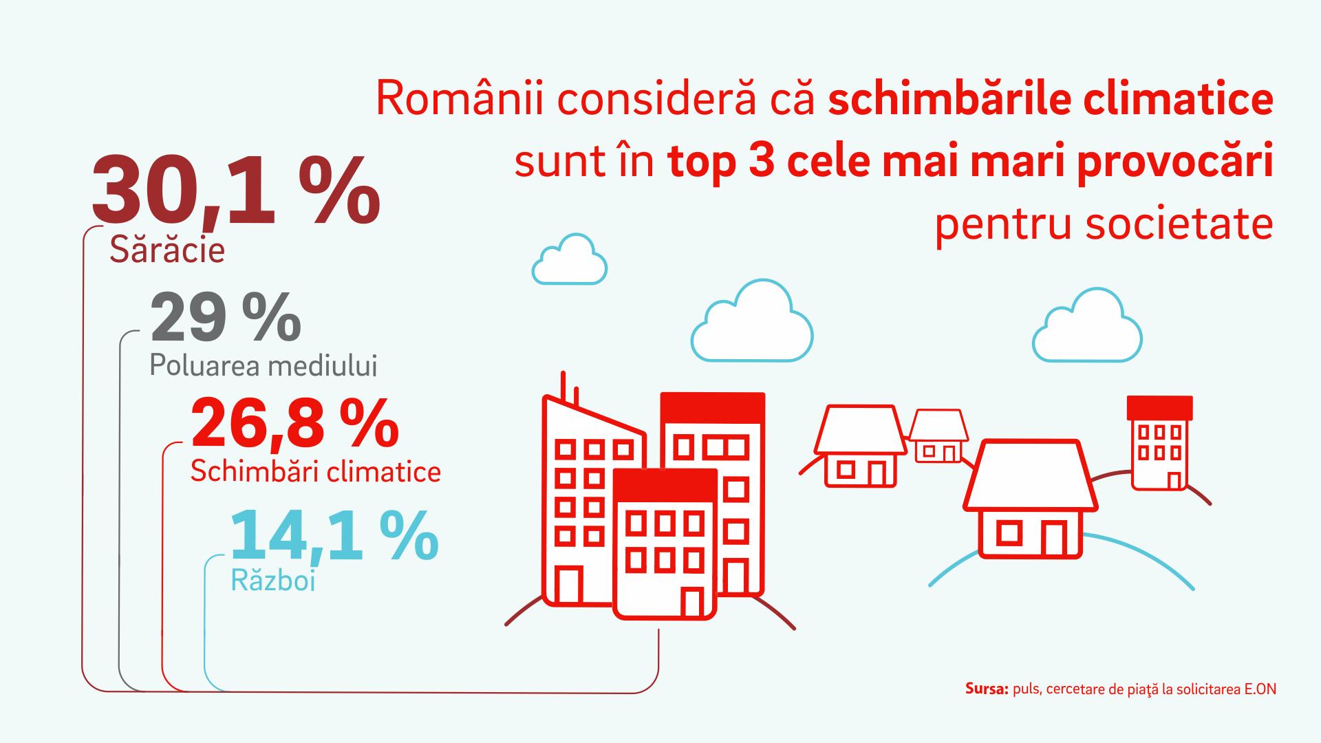 Sondaj E.ON: Românii consideră că schimbările climatice sunt în top 3 cele mai mari provocări pentru societate