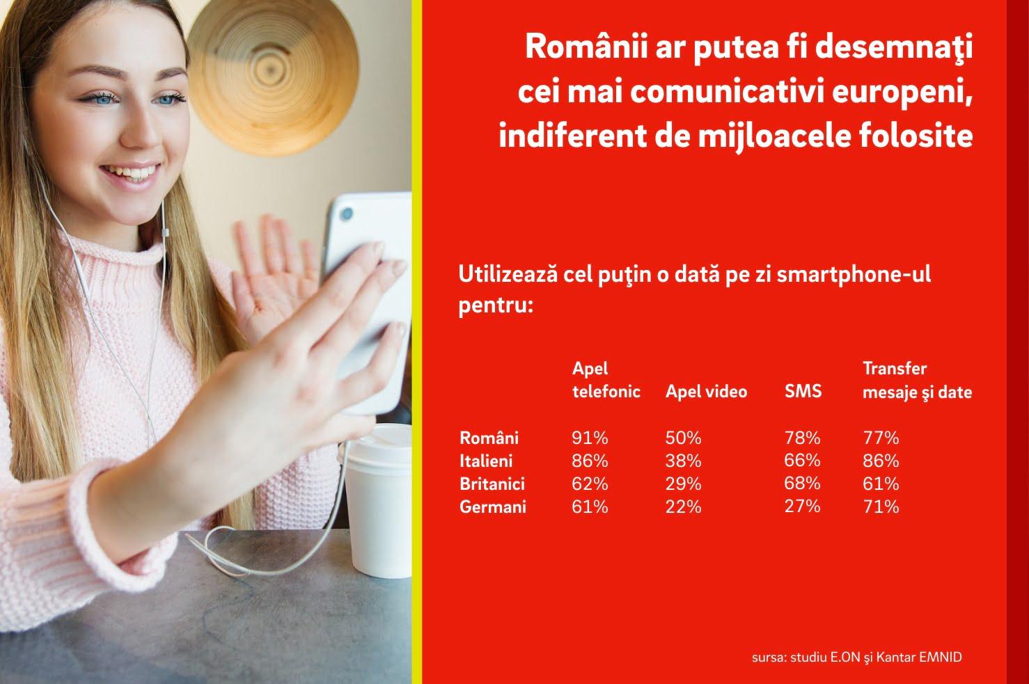 Studiu E.ON: Românii ar putea fi desemnaţi cei mai comunicativi europeni