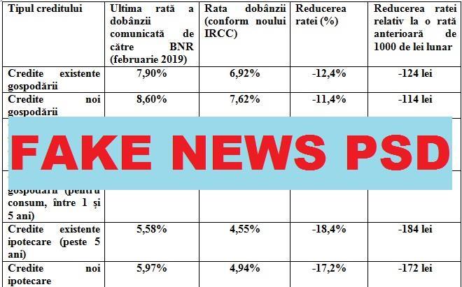 """O nouă postare fake news de la PSD"""