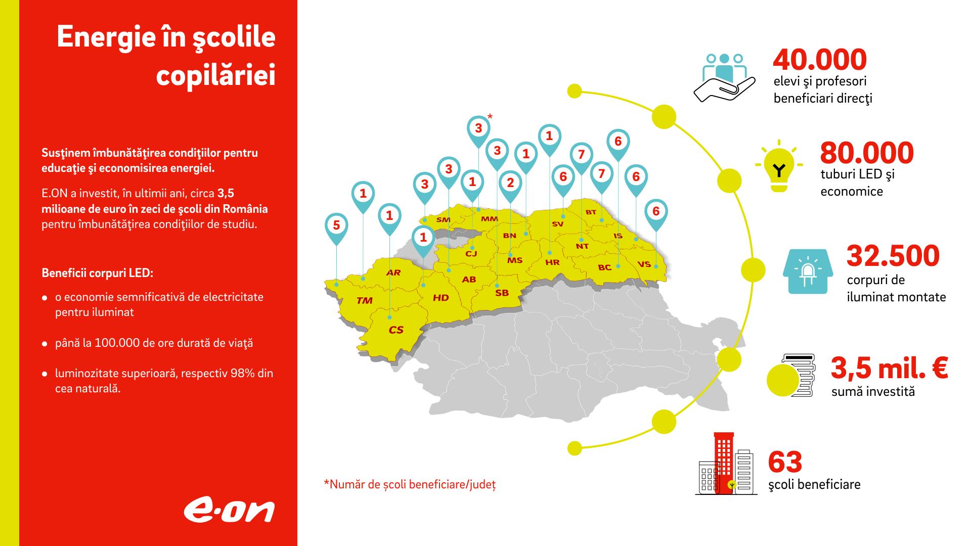 Condiții mai bune pentru 40.000 de elevi, după o investiție de 3,5 milioane de euro a E.ON România