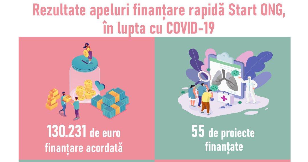 495 de persoane vulnerabile din Neamț, afectate de efectele COVID-19, au beneficiat de programul Start ONG