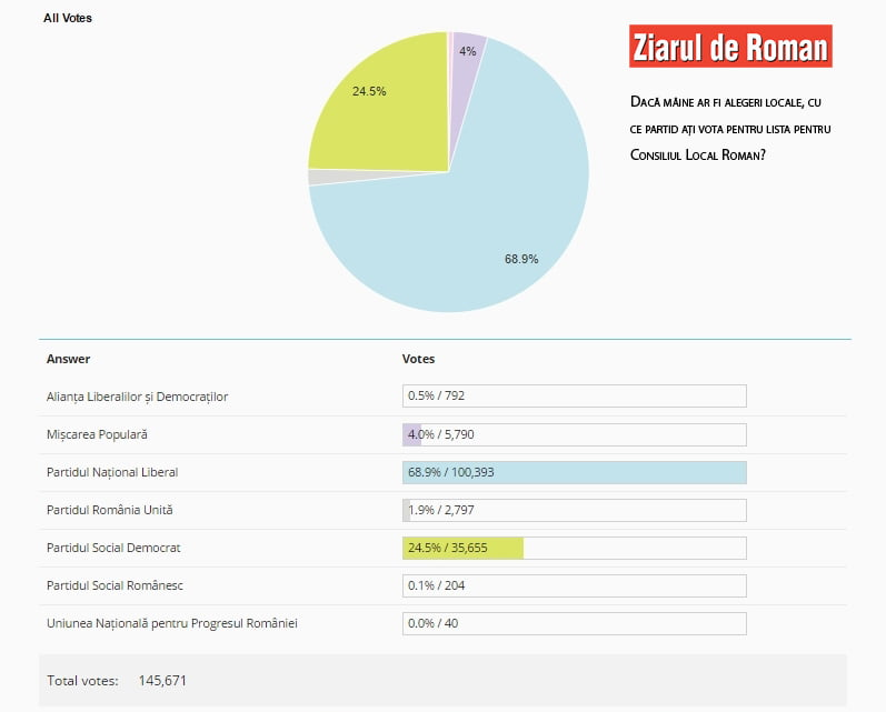 Rezultatul sondajului Ziarului de Roman: cine ajunge în Consiliul Local Roman