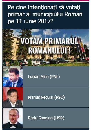Sondaj ZdR despre cine ar putea fi primarul Romanului după 11 iunie 2017
