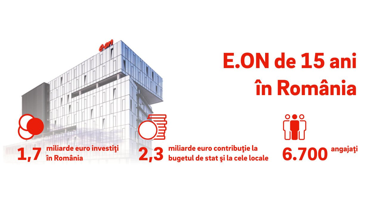 E.ON de 15 ani în România: Investiții de 1,7 miliarde euro pentru modernizarea rețelelor de distribuție și dezvoltarea de soluții energetice
