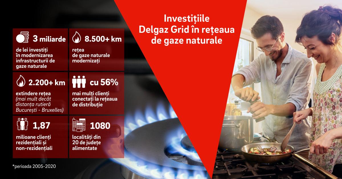 Delgaz Grid a investit aproape 3 miliarde de lei în modernizarea infrastructurii de gaze naturale, în ultimii 15 ani