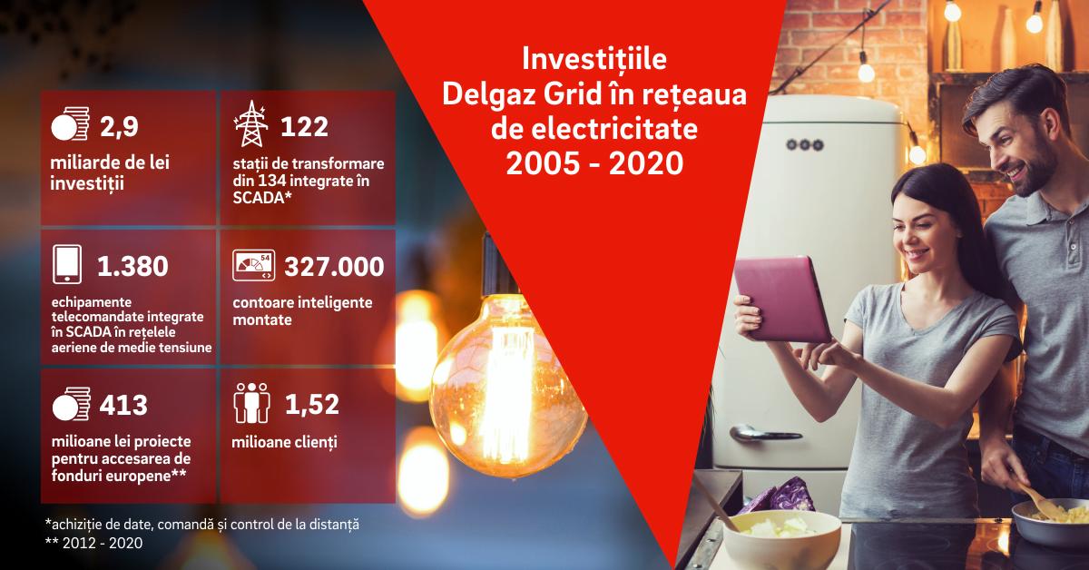 Delgaz Grid a investit peste 2,9 miliarde de lei pentru modernizarea rețelelor electrice, în ultimii 15 ani